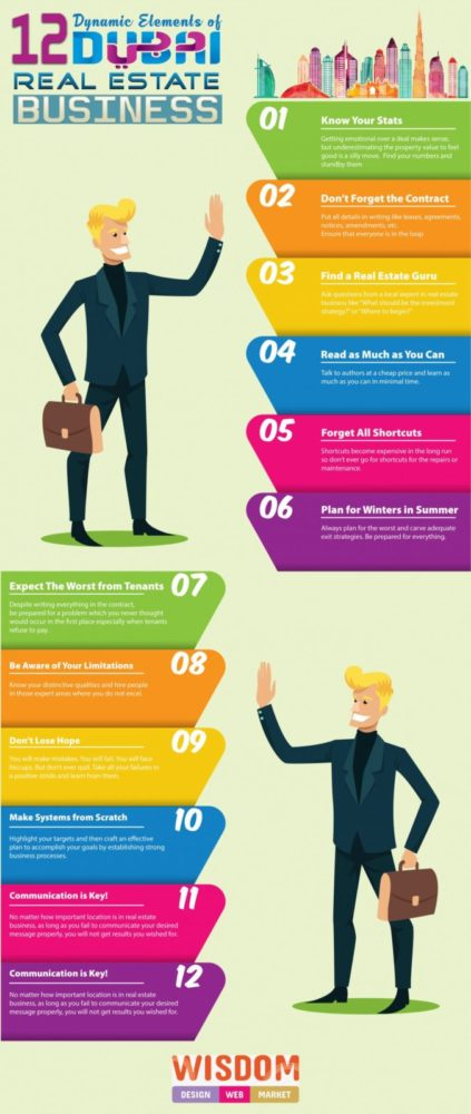 12 Dynamic Elements of Dubai Real Estate Business [infographic]